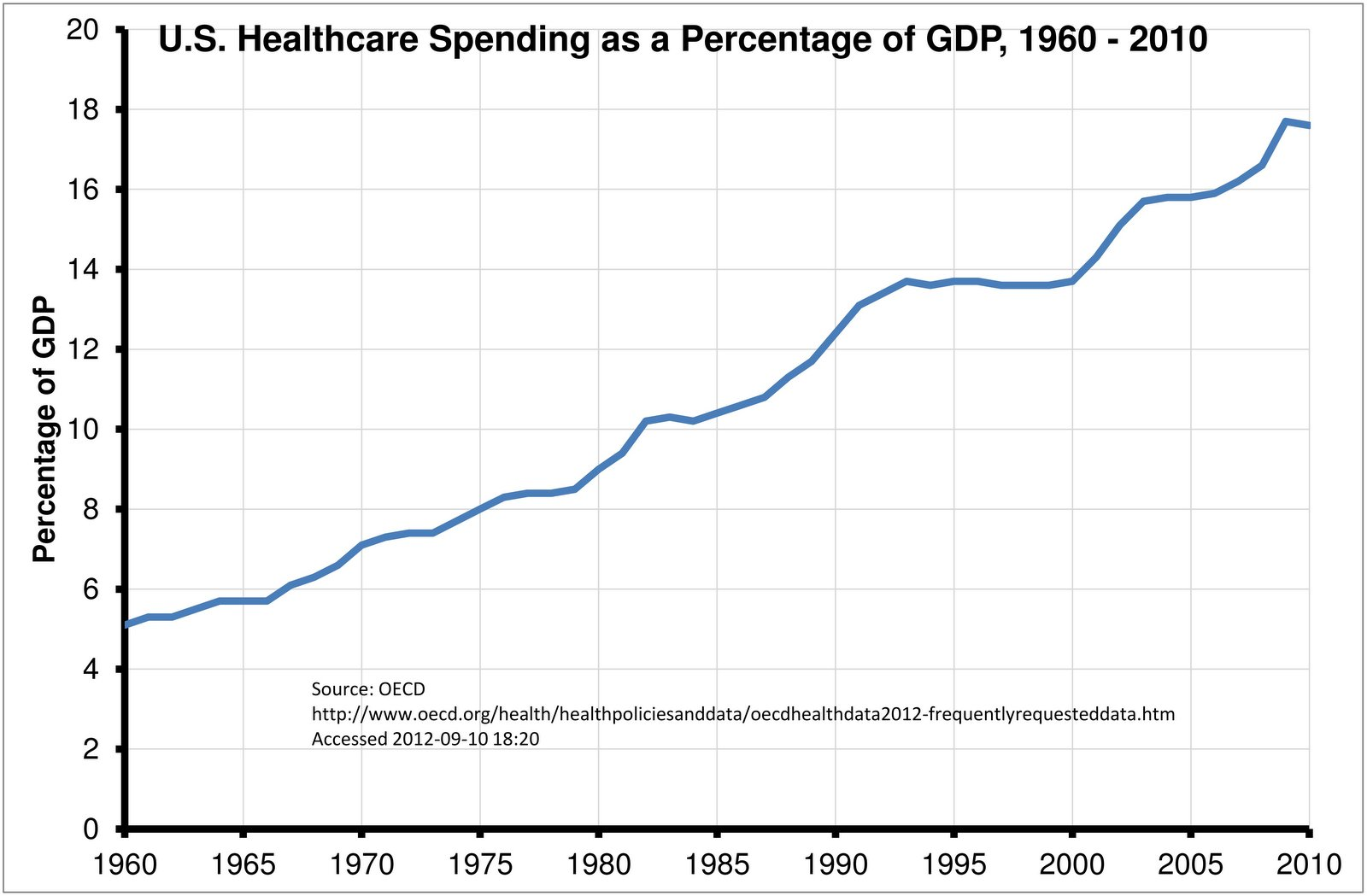 healthcare spending is on treating symptoms, not prevention